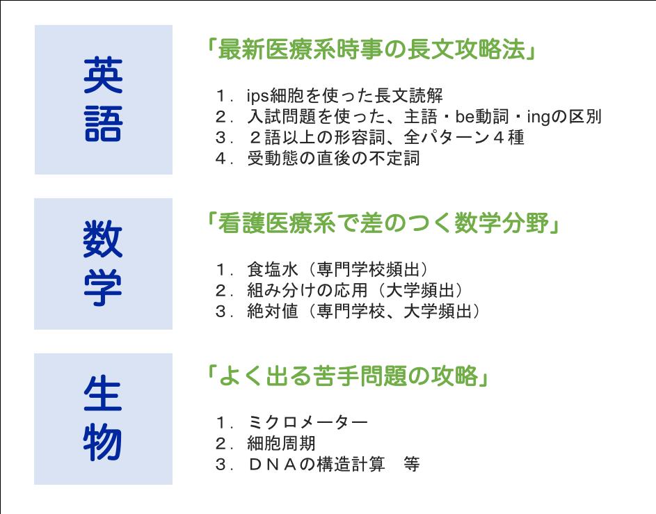 「最新医療系時事の長文攻略法」   1.ips細胞を使った長文読解  2.入試問題を使った、主語・be動詞・ingの区別  3.2語以上の形容詞、全パターン4種  4.受動態の直後の不定詞   「看護医療系で差のつく数学分野」   1.食塩水(専門学校頻出)  2.組み分けの応用(大学頻出)  3.絶対値(専門学校、大学頻出)   「よく出る苦手問題の攻略」   1.ミクロメーター  2.細胞周期  3.DNAの構造計算 等